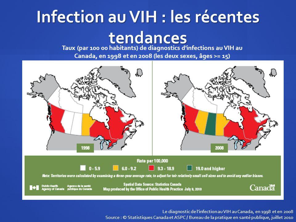 Infection au VIH : les récentes tendances