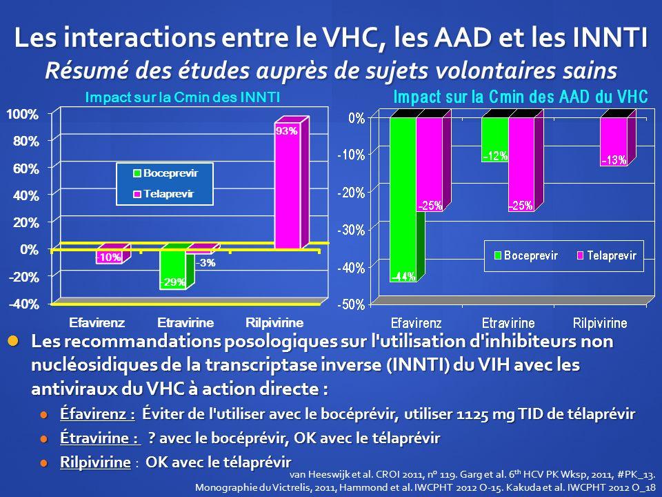 Les interactions entre le VHC, les AAD et les INNTI Résumé des études auprès de sujets volontaires sains