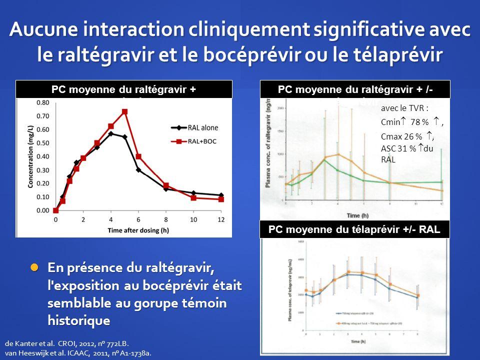 Aucune interaction cliniquement significative avec le raltégravir et le bocéprévir ou le télaprévir