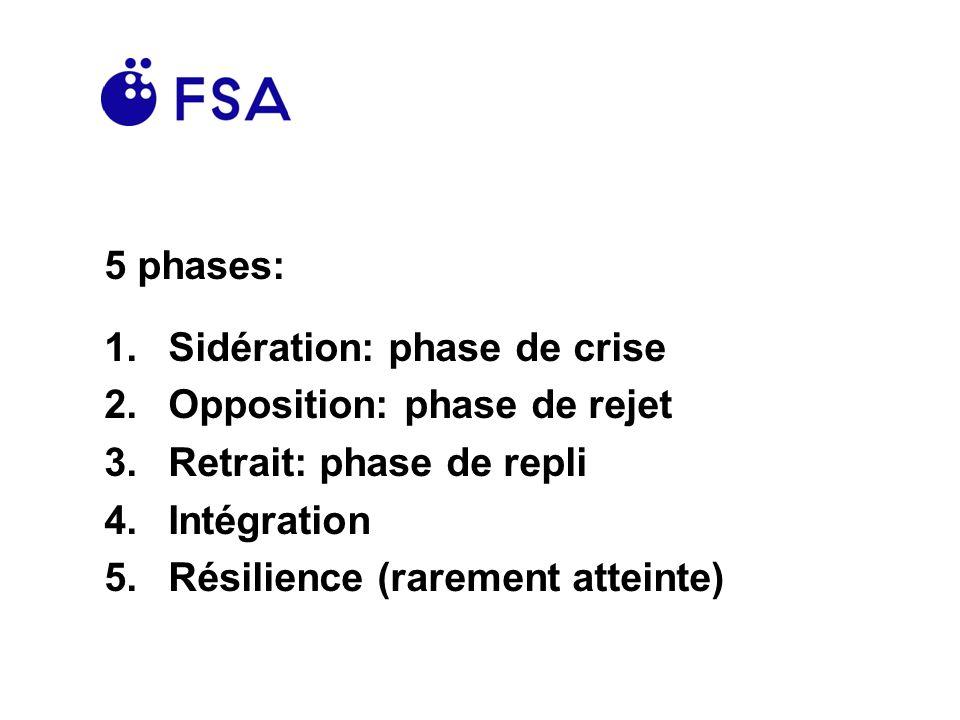 5 phases: Sidération: phase de crise. Opposition: phase de rejet. Retrait: phase de repli. Intégration.