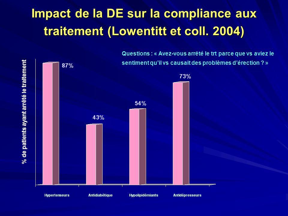 Impact de la DE sur la compliance aux traitement (Lowentitt et coll
