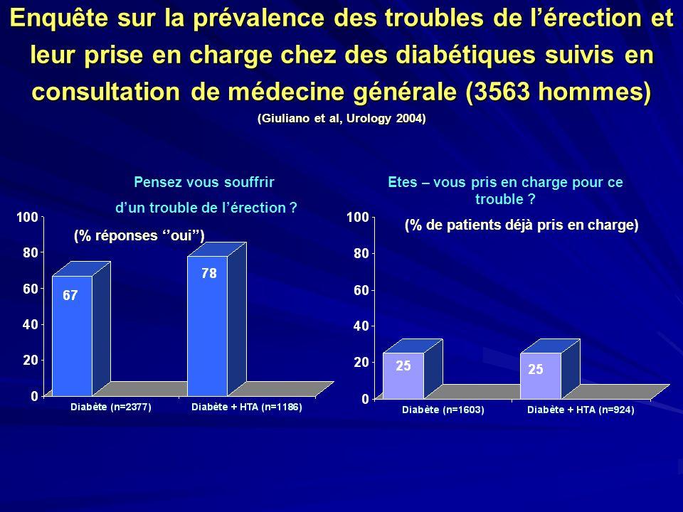Enquête sur la prévalence des troubles de l'érection et leur prise en charge chez des diabétiques suivis en consultation de médecine générale (3563 hommes) (Giuliano et al, Urology 2004)