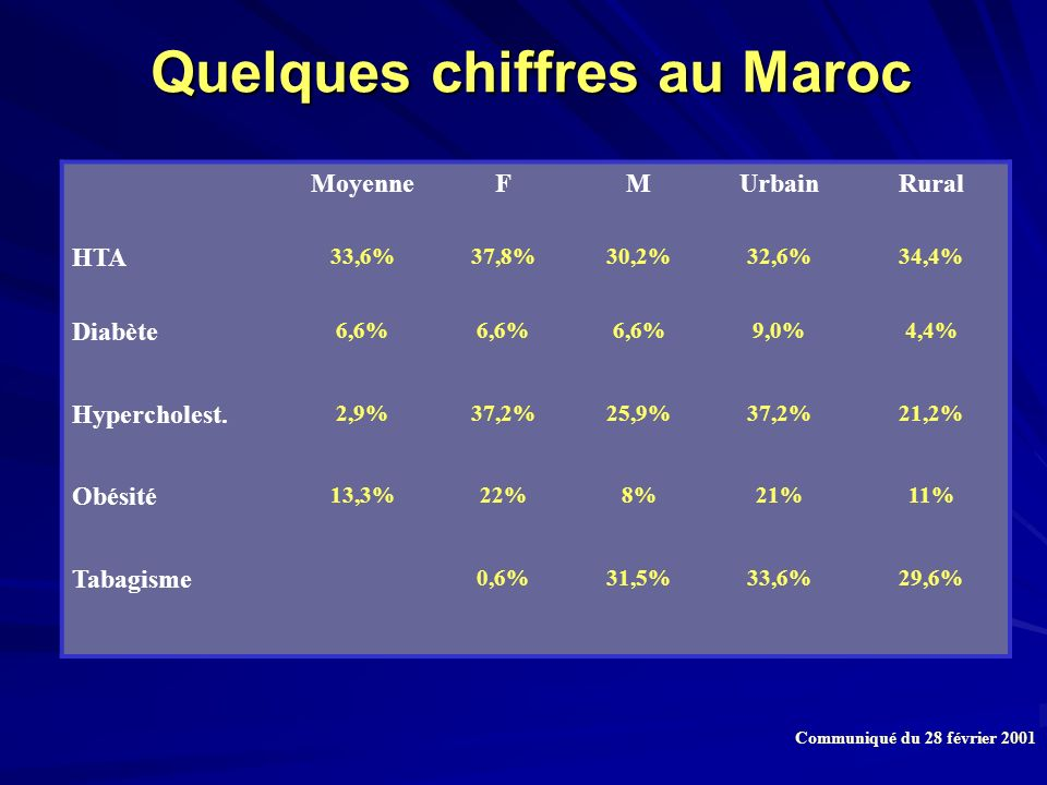 Quelques chiffres au Maroc