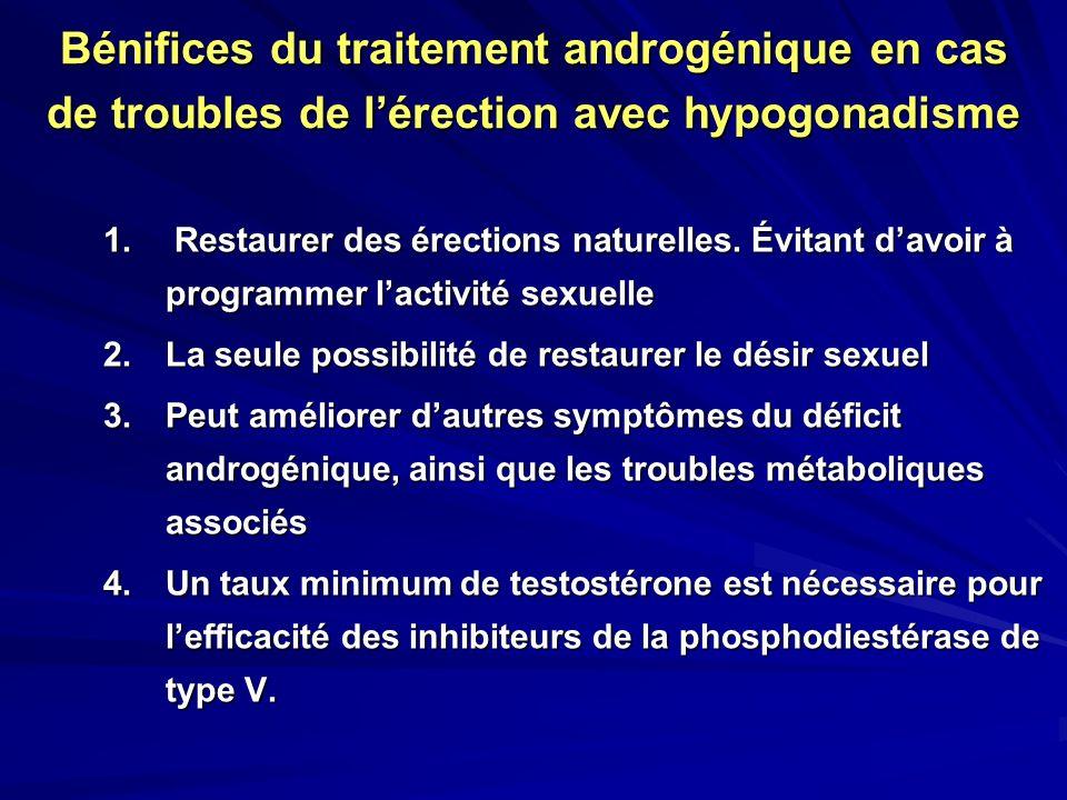 Bénifices du traitement androgénique en cas de troubles de l'érection avec hypogonadisme