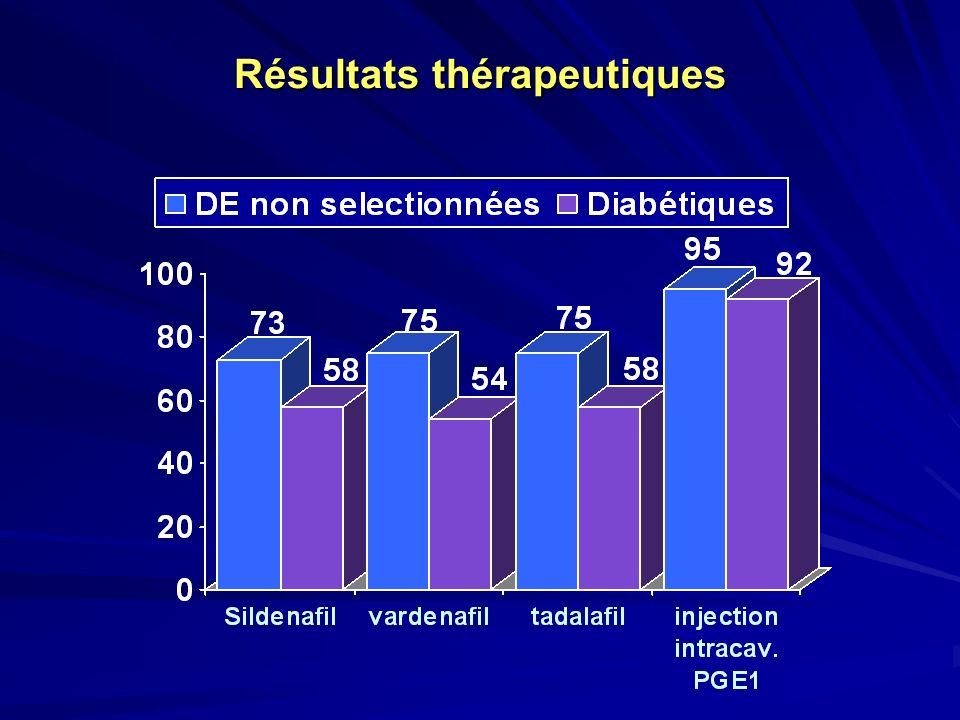 Résultats thérapeutiques