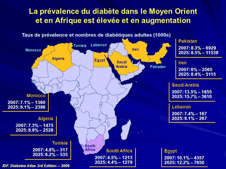 La prévalence du diabète dans le Moyen Orient et en Afrique est élevée et en augmentation