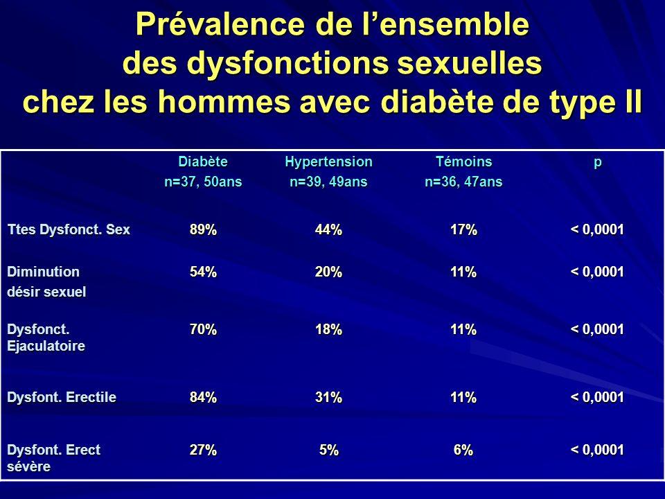 Prévalence de l'ensemble des dysfonctions sexuelles chez les hommes avec diabète de type II