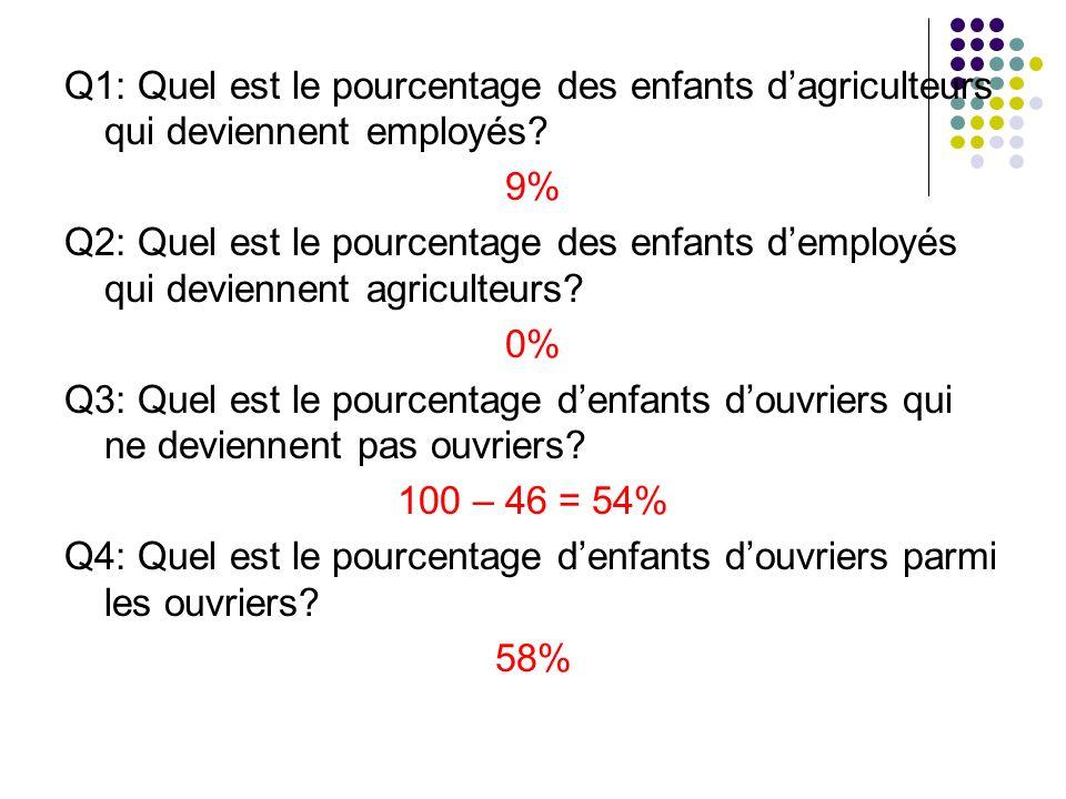 Q1: Quel est le pourcentage des enfants d'agriculteurs qui deviennent employés