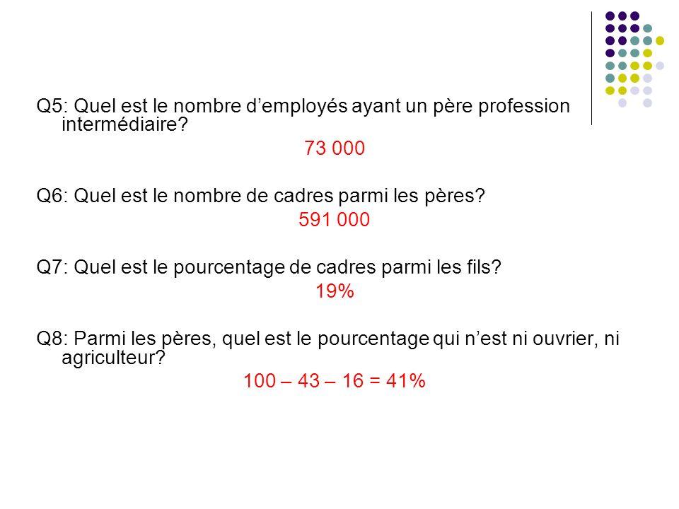 Q5: Quel est le nombre d'employés ayant un père profession intermédiaire