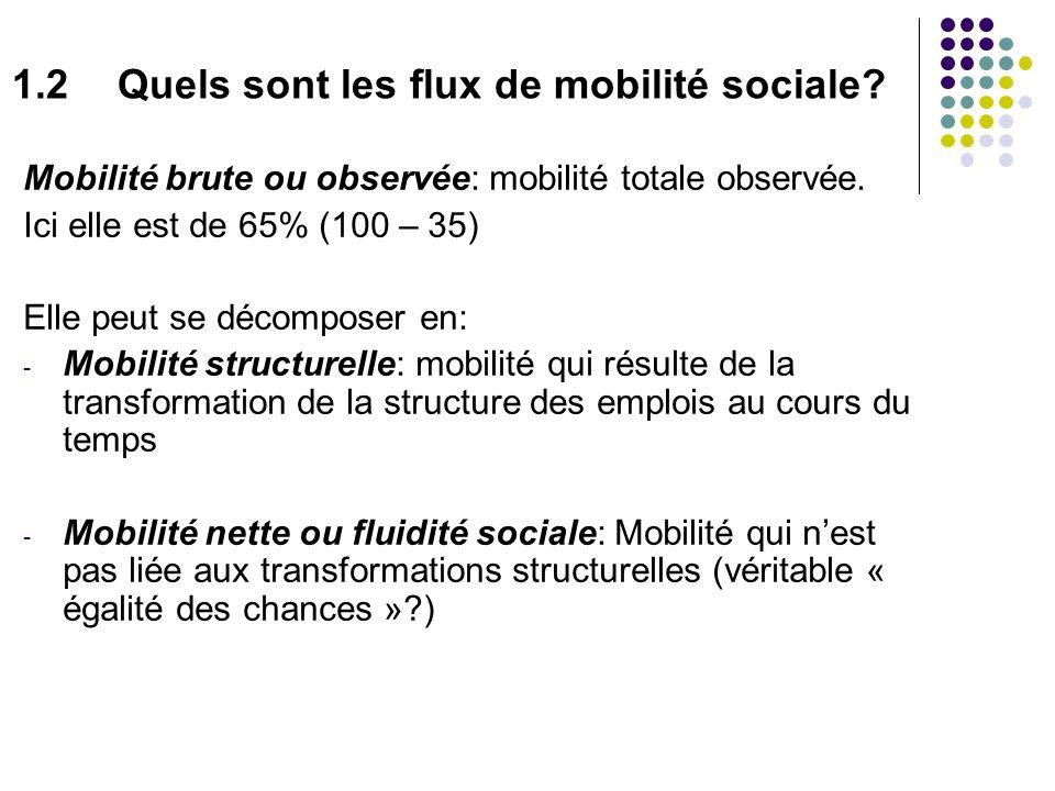 1.2 Quels sont les flux de mobilité sociale