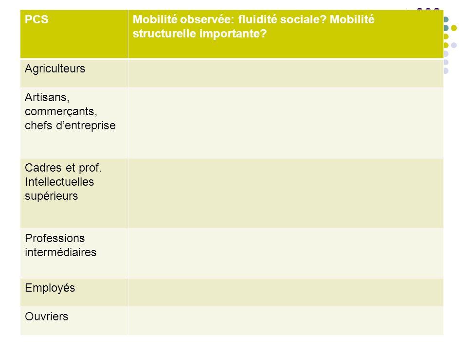 PCS Mobilité observée: fluidité sociale Mobilité structurelle importante Agriculteurs. Artisans, commerçants, chefs d'entreprise.