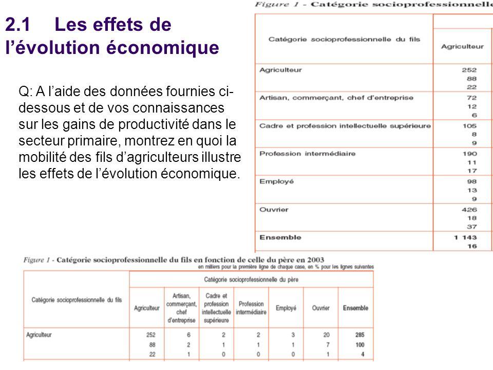 2.1 Les effets de l'évolution économique