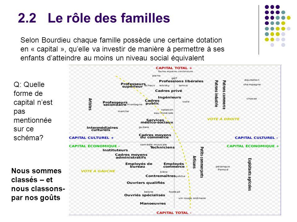 2.2 Le rôle des familles