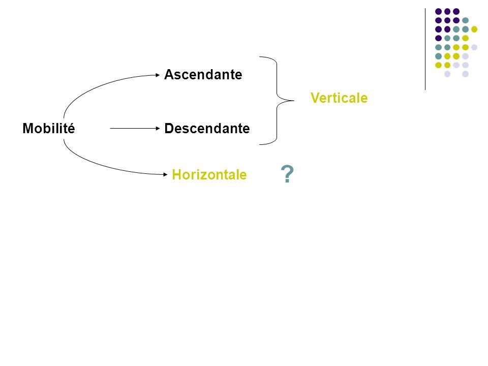 Ascendante Verticale Mobilité Descendante Horizontale