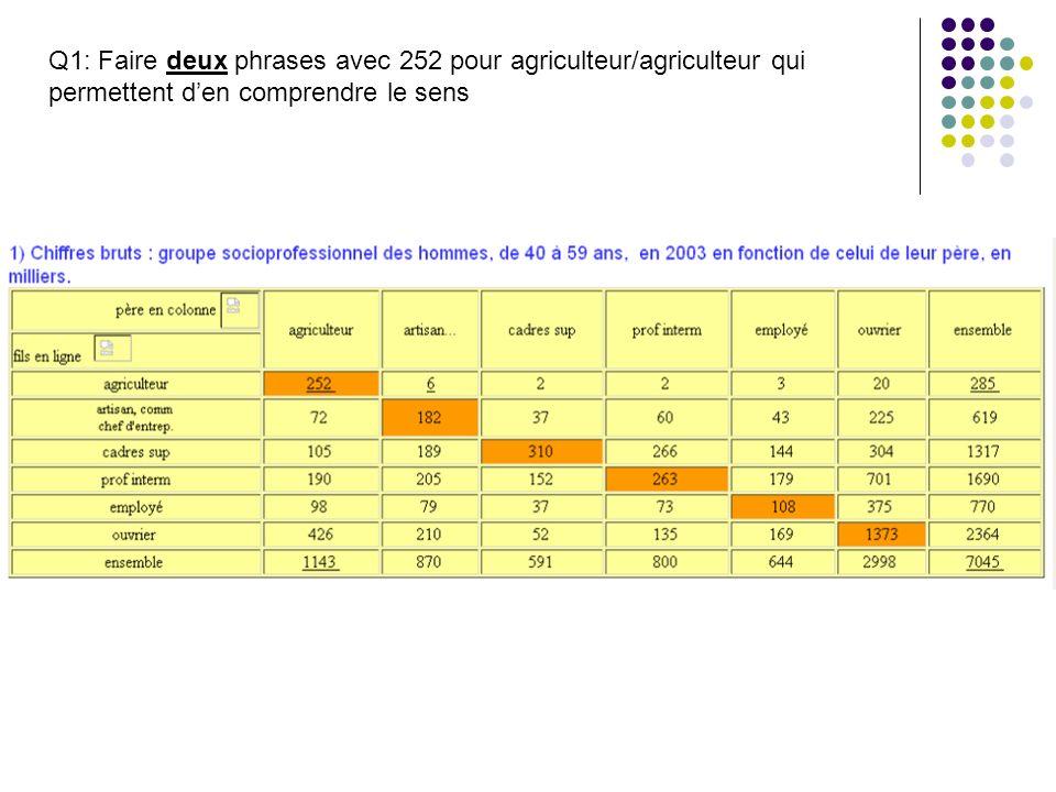 Q1: Faire deux phrases avec 252 pour agriculteur/agriculteur qui permettent d'en comprendre le sens