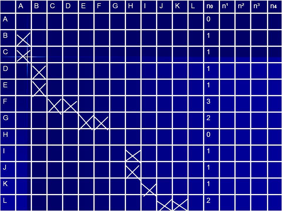 A B C D E F G H I J K L n0 n¹ n² n³ n4 1 3 2