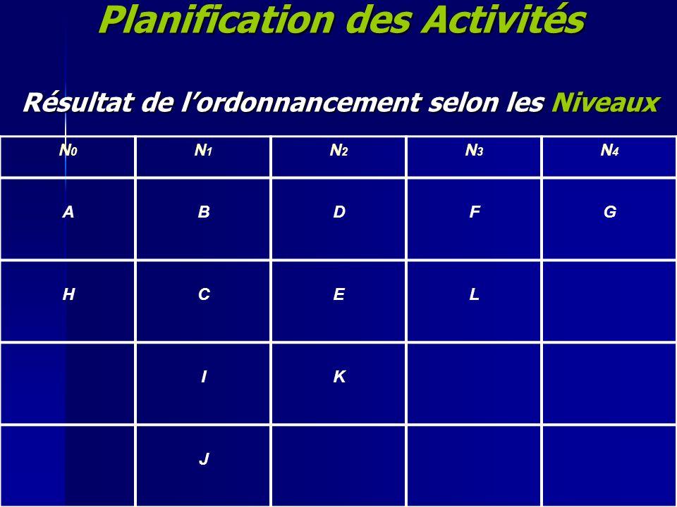 Planification des Activités Résultat de l'ordonnancement selon les Niveaux