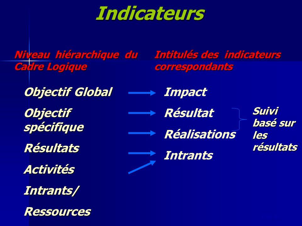 Indicateurs Objectif Global Objectif spécifique Résultats Activités