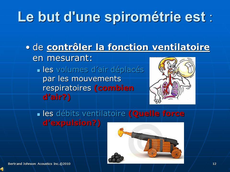 À quoi ressemble un spiromètre