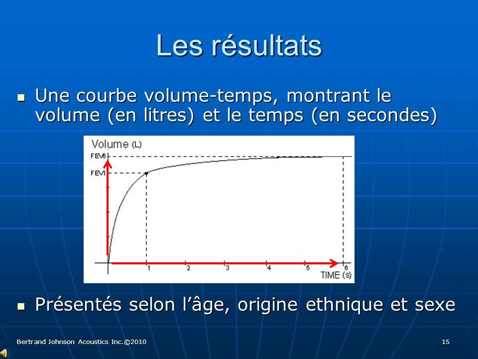 Les résultats Graphique de boucle débit-volume