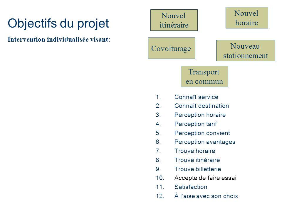 Objectifs du projet Nouvel horaire Nouvel itinéraire Covoiturage