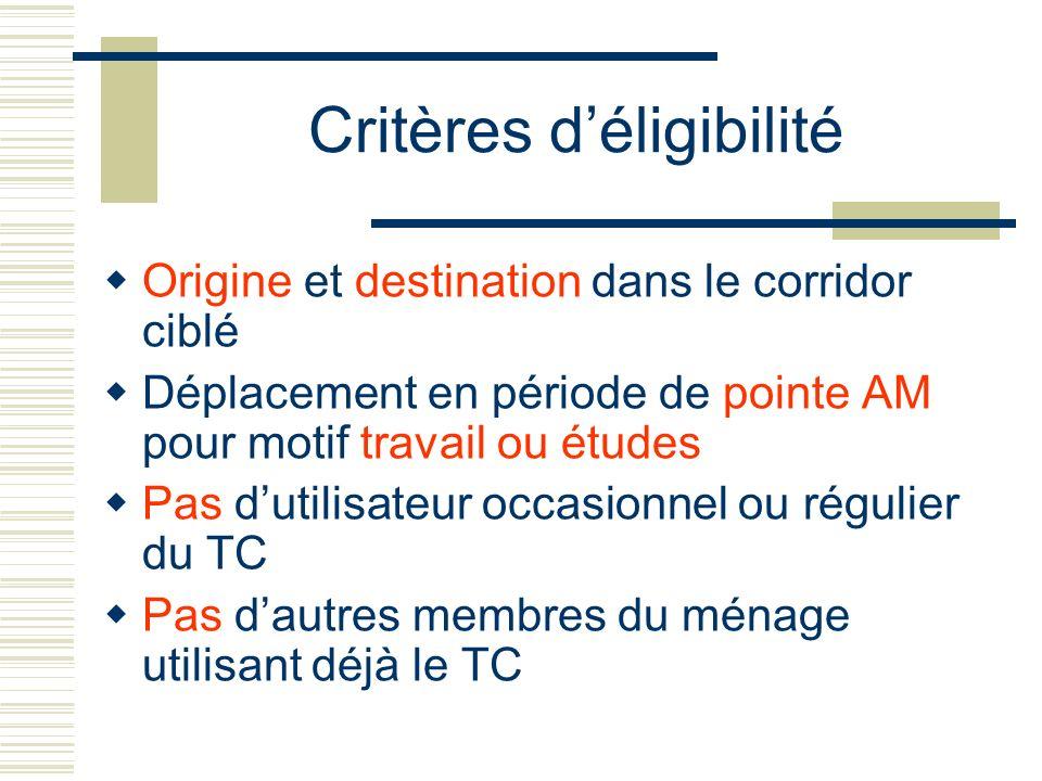 Critères d'éligibilité