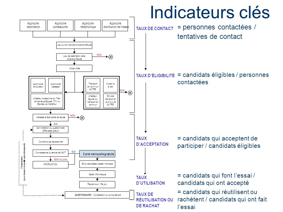 Indicateurs clés = personnes contactées / tentatives de contact V