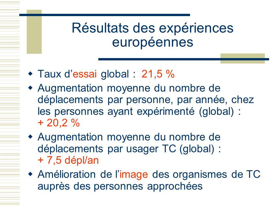 Résultats des expériences européennes