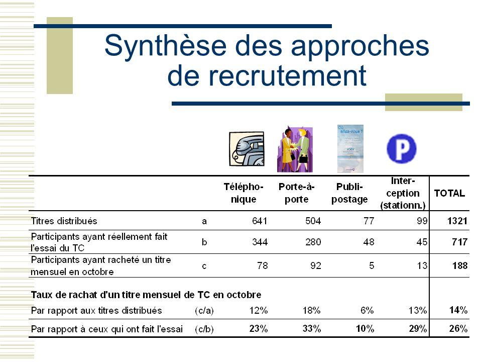 Synthèse des approches de recrutement