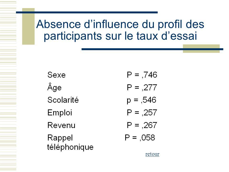 Absence d'influence du profil des participants sur le taux d'essai