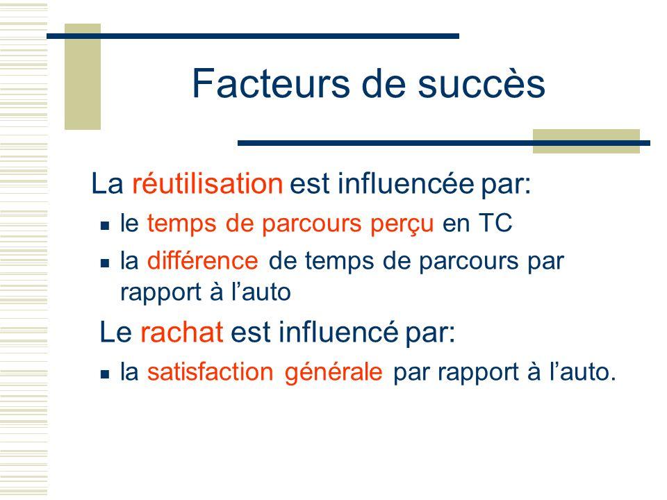 Facteurs de succès La réutilisation est influencée par: