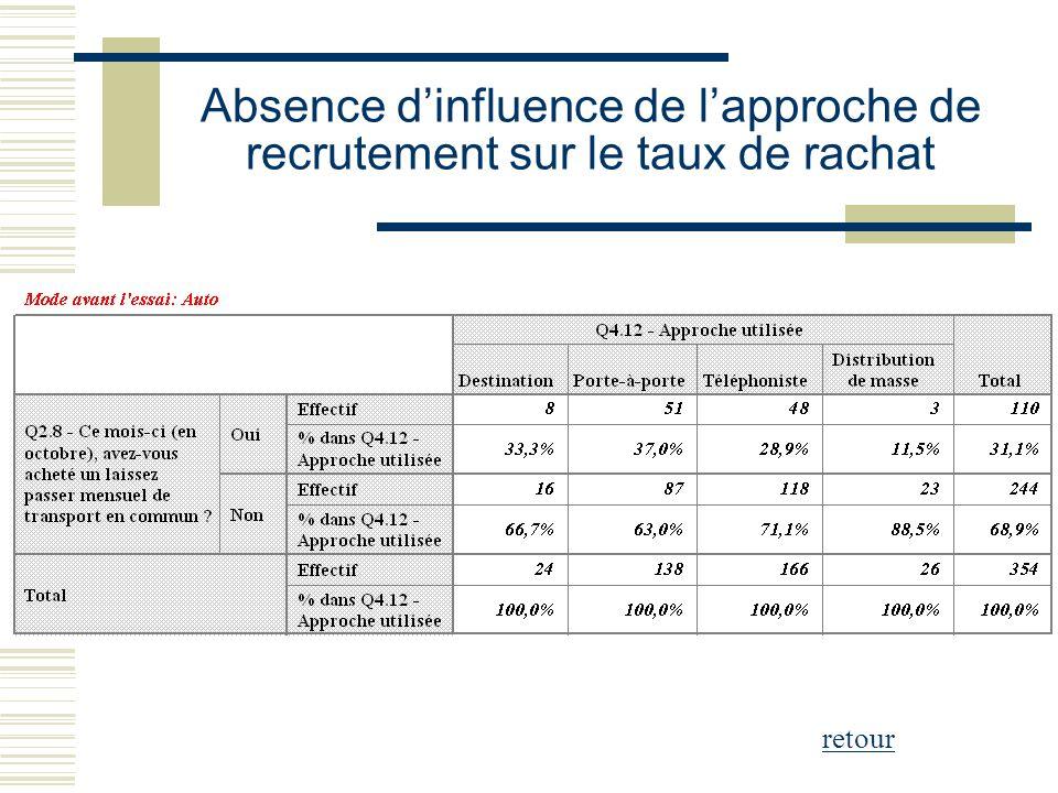 Absence d'influence de l'approche de recrutement sur le taux de rachat