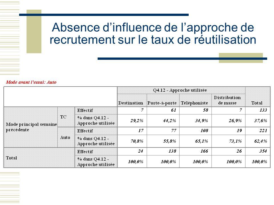 Absence d'influence de l'approche de recrutement sur le taux de réutilisation