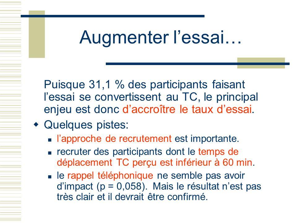 Augmenter l'essai… Puisque 31,1 % des participants faisant l'essai se convertissent au TC, le principal enjeu est donc d'accroître le taux d'essai.