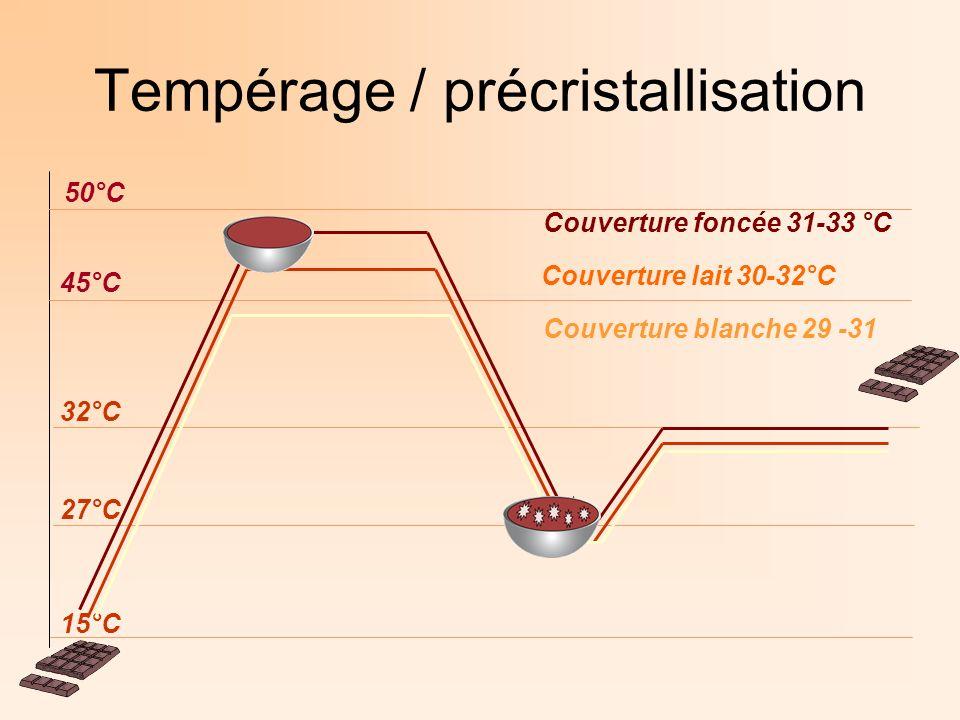 Tempérage / précristallisation