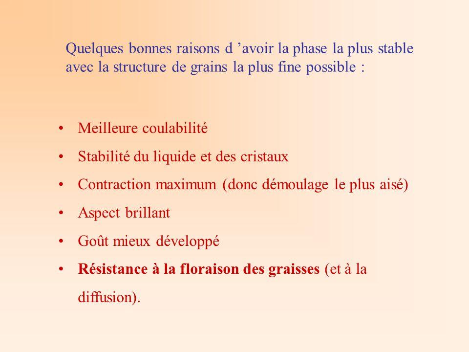 Quelques bonnes raisons d 'avoir la phase la plus stable avec la structure de grains la plus fine possible :