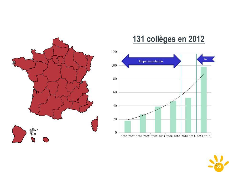 131 collèges en 2012 Guadeloupe 23 23
