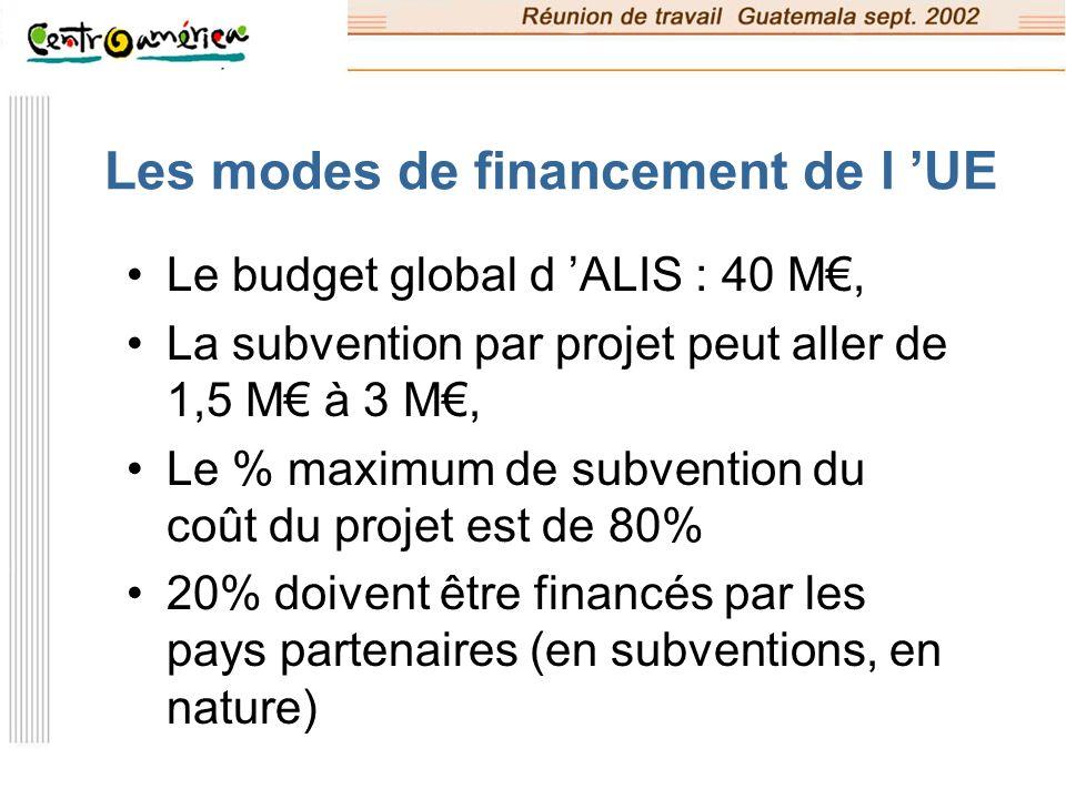Les modes de financement de l 'UE