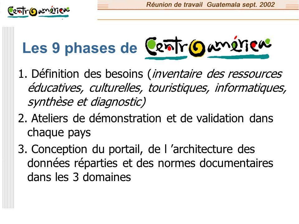 Les 9 phases de 1. Définition des besoins (inventaire des ressources éducatives, culturelles, touristiques, informatiques, synthèse et diagnostic)
