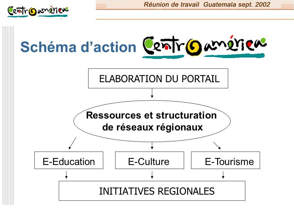 Ressources et structuration