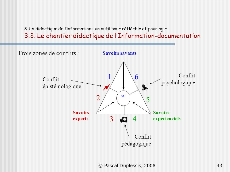    2 1 3 4 6 5 Trois zones de conflits : Conflit psychologique