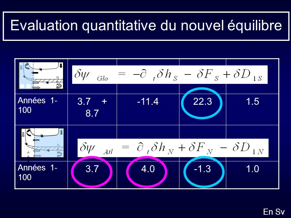 Evaluation quantitative du nouvel équilibre
