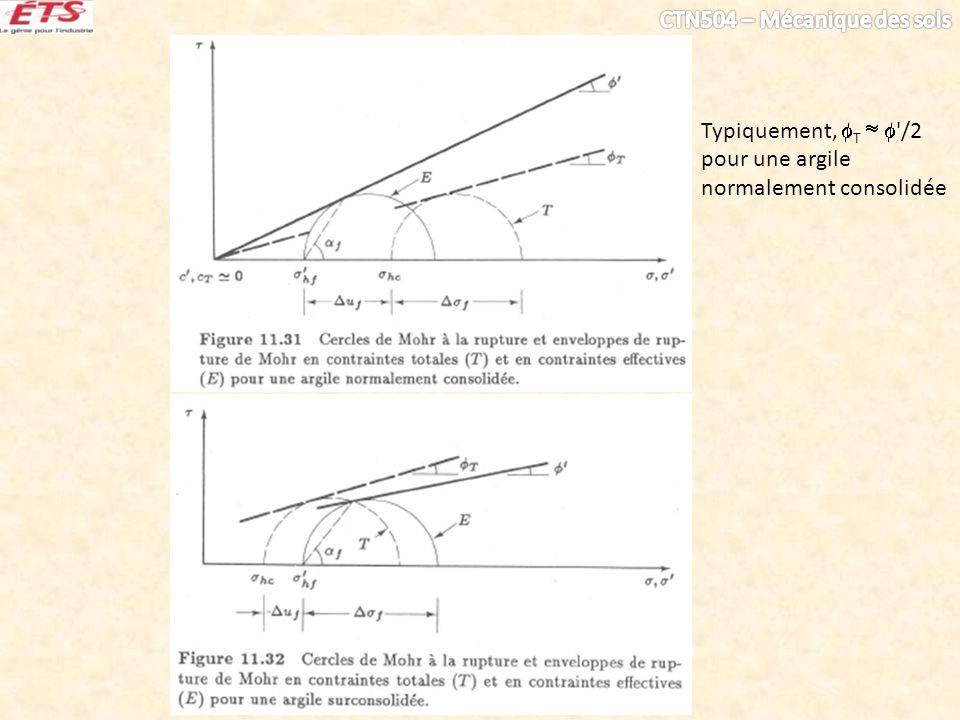 Typiquement, T   /2 pour une argile normalement consolidée