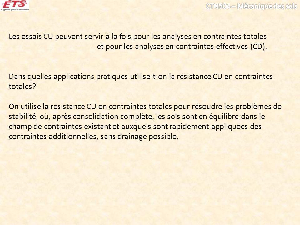 Les essais CU peuvent servir à la fois pour les analyses en contraintes totales