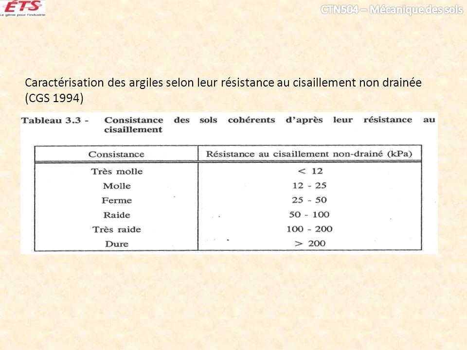 Caractérisation des argiles selon leur résistance au cisaillement non drainée (CGS 1994)