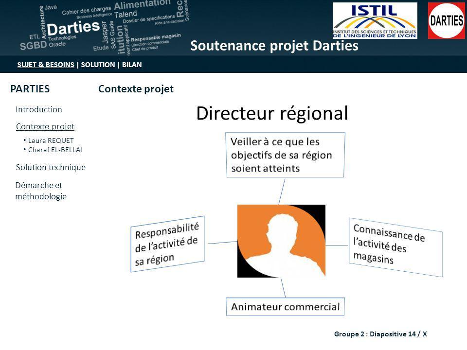 Directeur régional Veiller à ce que les objectifs de sa région soient atteints. Responsabilité de l'activité de sa région.