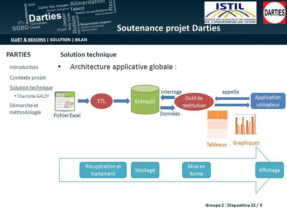 Architecture applicative globale :