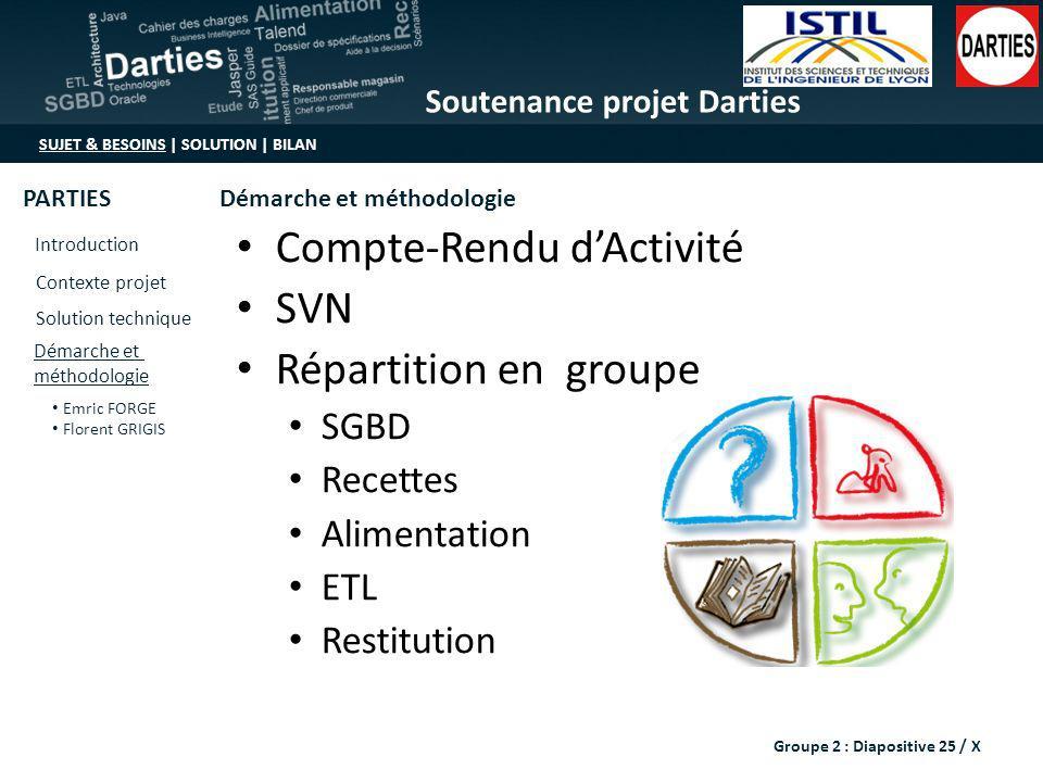 Compte-Rendu d'Activité SVN Répartition en groupe