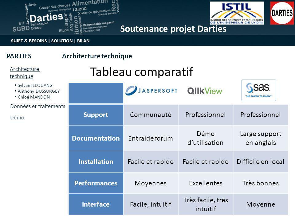 Tableau comparatif Support Communauté Professionnel Documentation