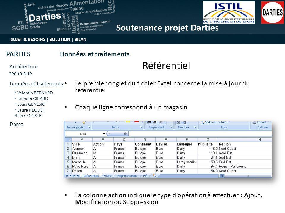 Référentiel Le premier onglet du fichier Excel concerne la mise à jour du référentiel. Chaque ligne correspond à un magasin.